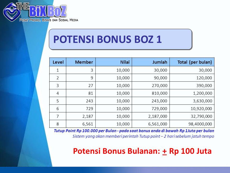 POTENSI BONUS BOZ 1 Potensi Bonus Bulanan: + Rp 100 Juta Level Member