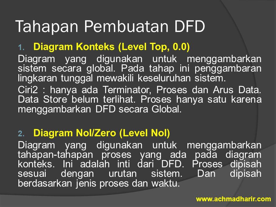 Tahapan Pembuatan DFD Diagram Konteks (Level Top, 0.0)