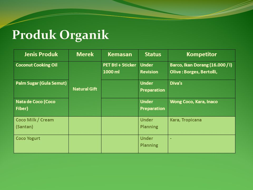 Produk Organik Jenis Produk Merek Kemasan Status Kompetitor