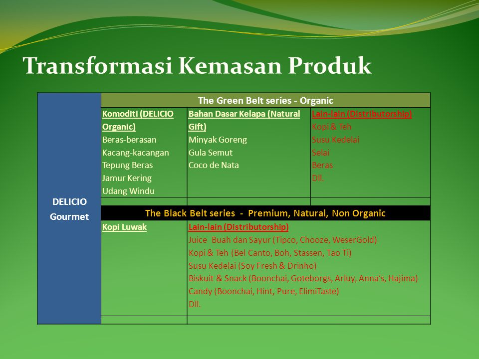 Transformasi Kemasan Produk