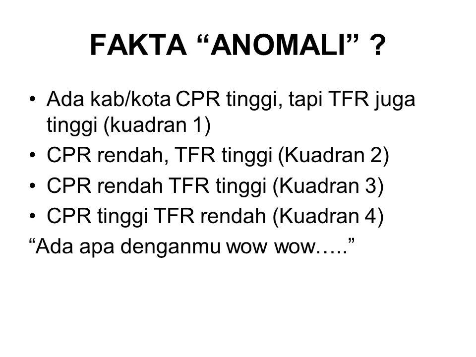 FAKTA ANOMALI Ada kab/kota CPR tinggi, tapi TFR juga tinggi (kuadran 1) CPR rendah, TFR tinggi (Kuadran 2)