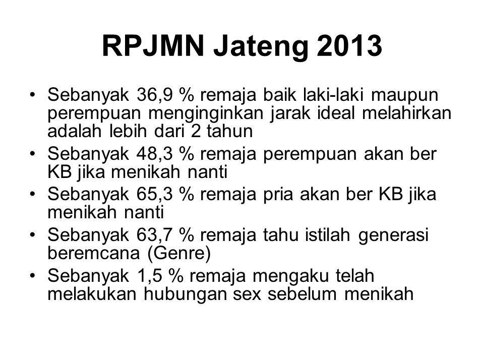 RPJMN Jateng 2013 Sebanyak 36,9 % remaja baik laki-laki maupun perempuan menginginkan jarak ideal melahirkan adalah lebih dari 2 tahun.