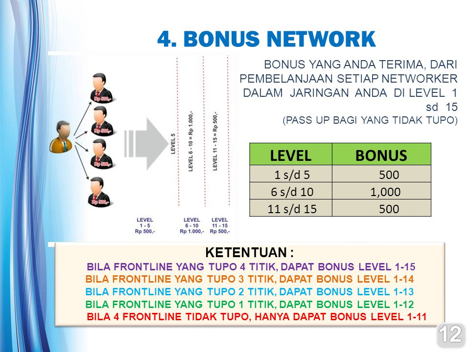 4. BONUS NETWORK 12 LEVEL BONUS 1 s/d 5 500 6 s/d 10 1,000 11 s/d 15