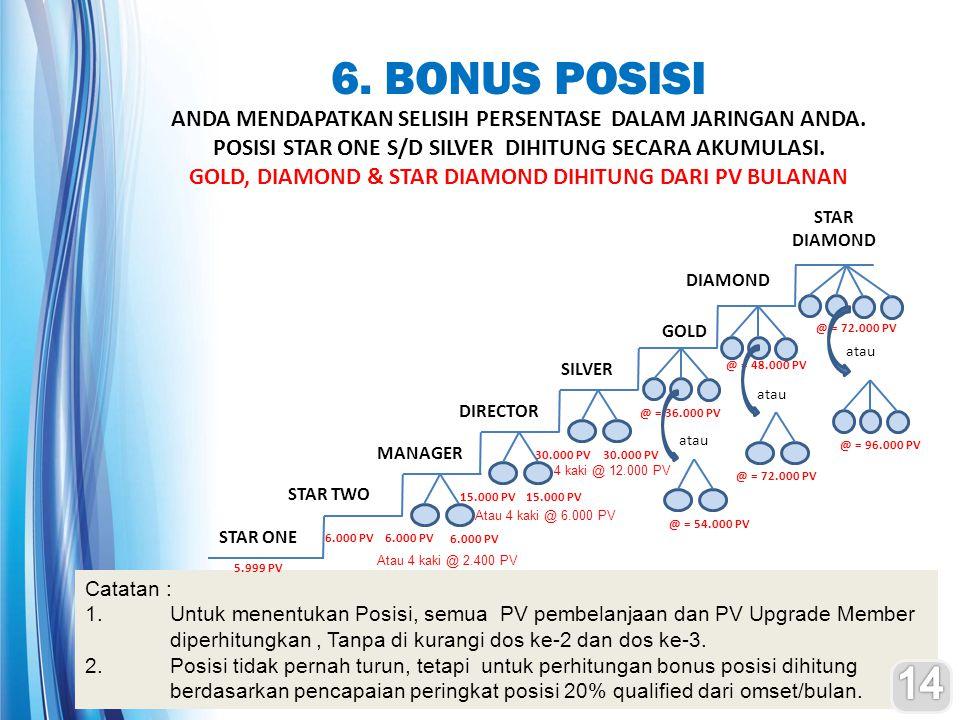 6. BONUS POSISI ANDA MENDAPATKAN SELISIH PERSENTASE DALAM JARINGAN ANDA. POSISI STAR ONE S/D SILVER DIHITUNG SECARA AKUMULASI.
