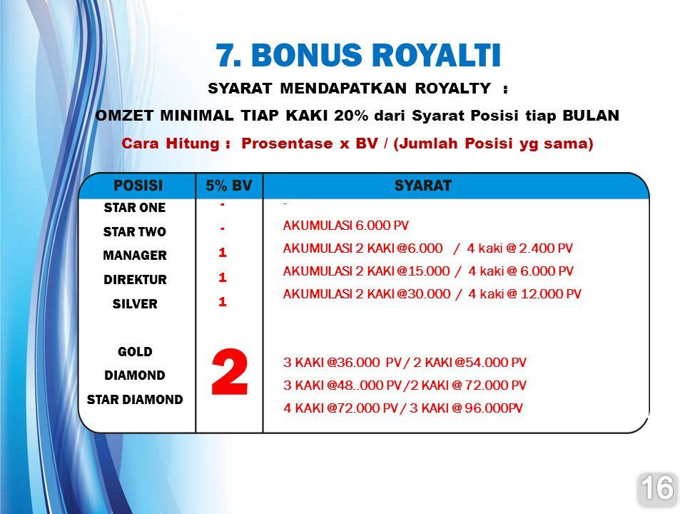 2 7. BONUS ROYALTI 16 SYARAT MENDAPATKAN ROYALTY :