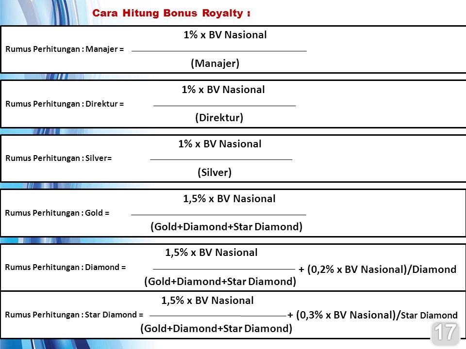 17 1% x BV Nasional (Manajer) 1% x BV Nasional (Direktur)