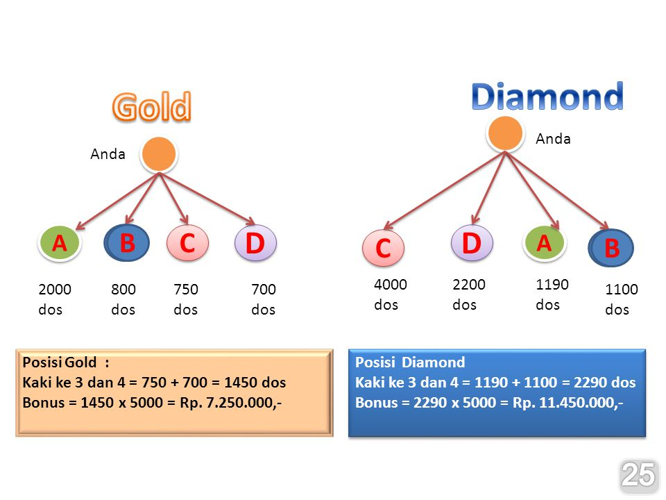 Diamond Gold D D A B C C A B 25 A A Anda Anda 4000 dos 2200 dos 1190