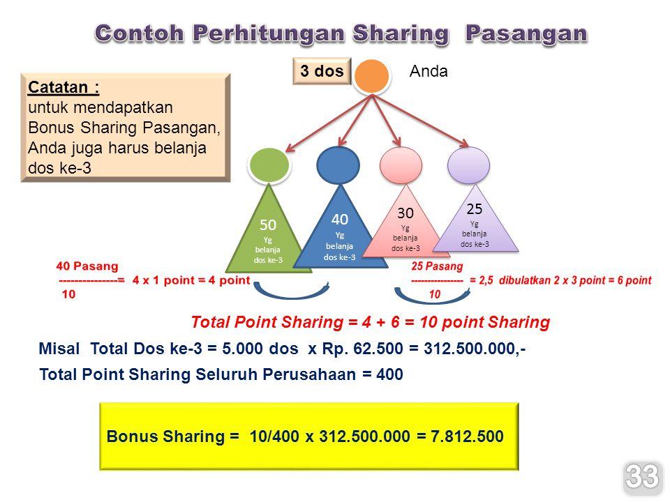 33 Contoh Perhitungan Sharing Pasangan 3 dos Anda Catatan :