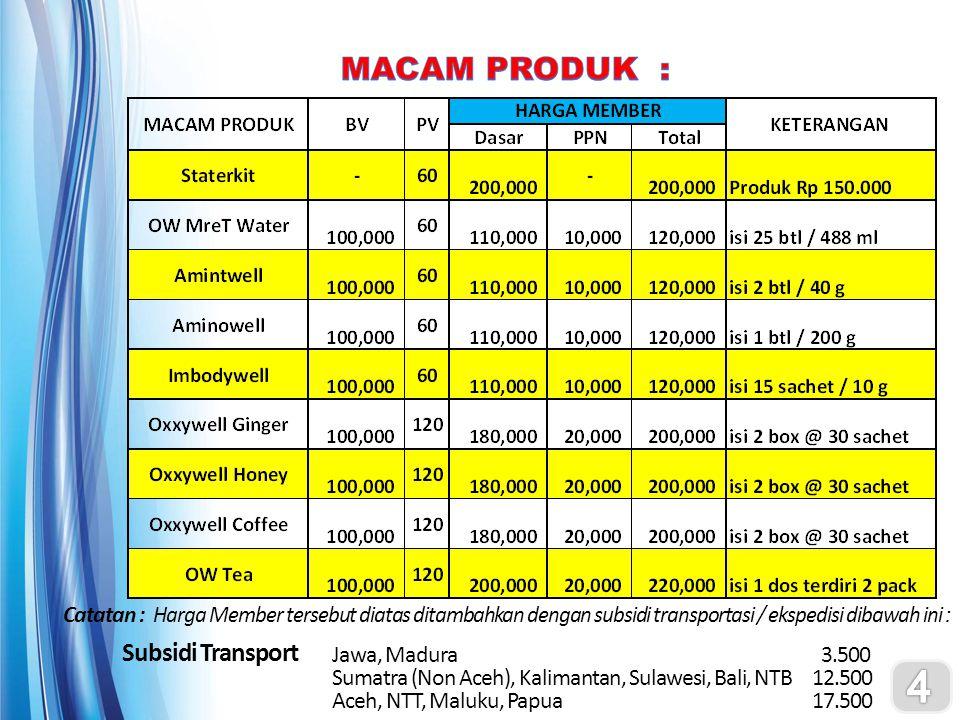 4 MACAM PRODUK : Subsidi Transport