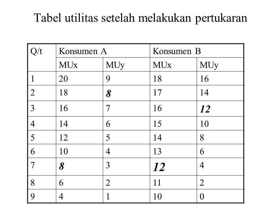 Tabel utilitas setelah melakukan pertukaran