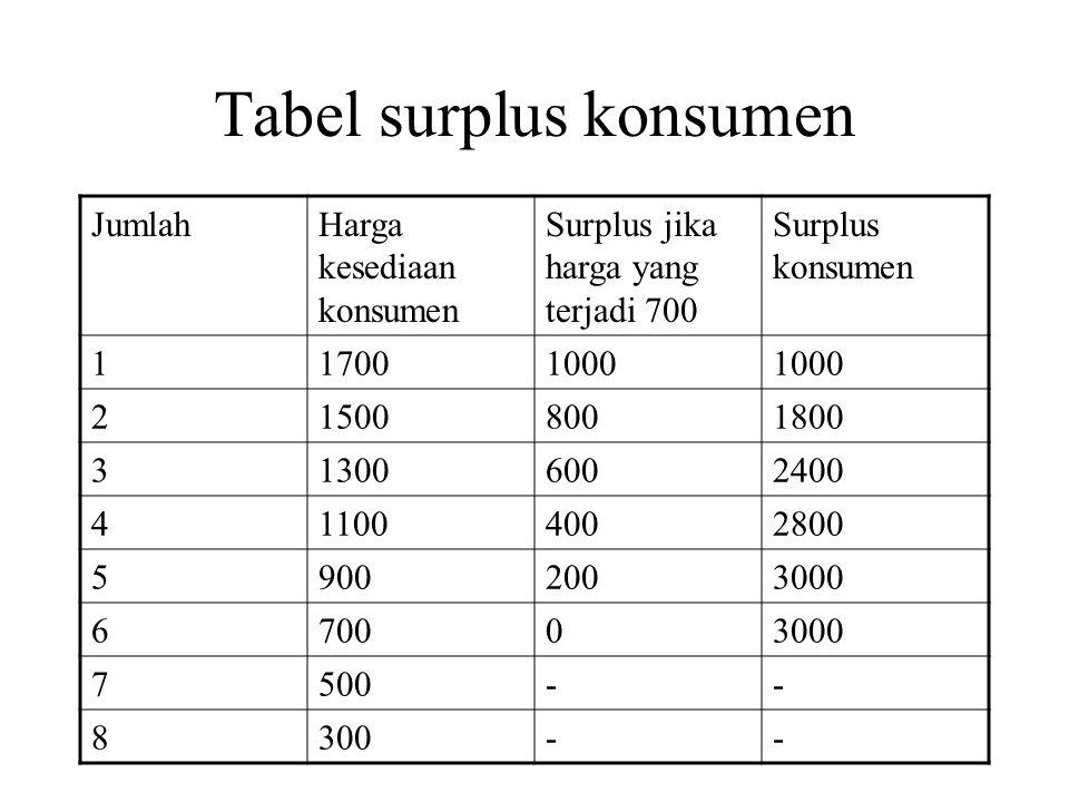 Tabel surplus konsumen