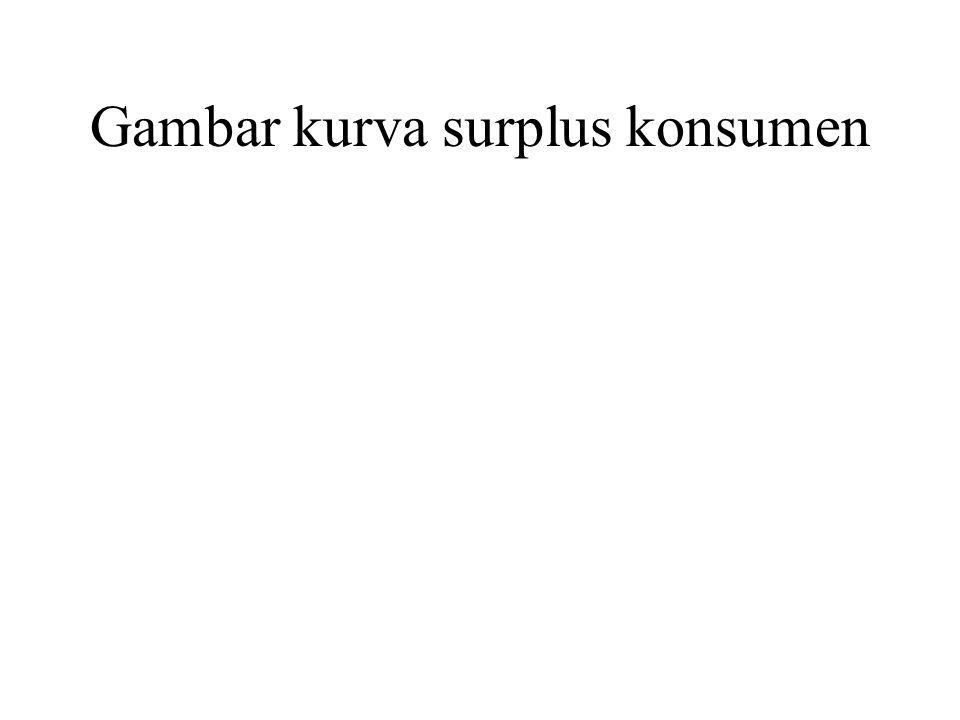 Gambar kurva surplus konsumen