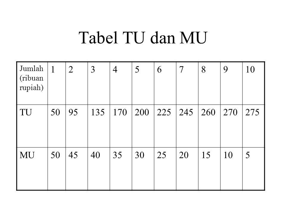 Tabel TU dan MU Jumlah (ribuan rupiah) 1. 2. 3. 4. 5. 6. 7. 8. 9. 10. TU. 50. 95. 135.