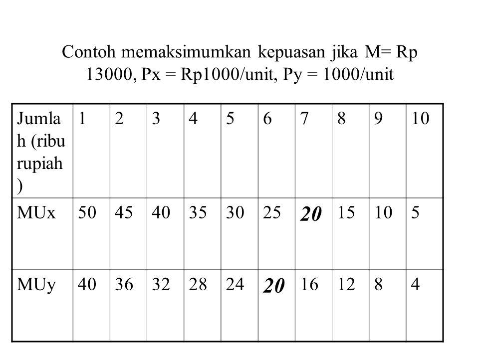 Contoh memaksimumkan kepuasan jika M= Rp 13000, Px = Rp1000/unit, Py = 1000/unit
