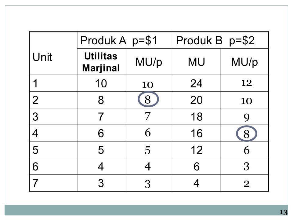 Produk A p=$1 Produk B p=$2 Unit MU/p MU 1 10 24 2 8 20 3 7 18 4 6 16