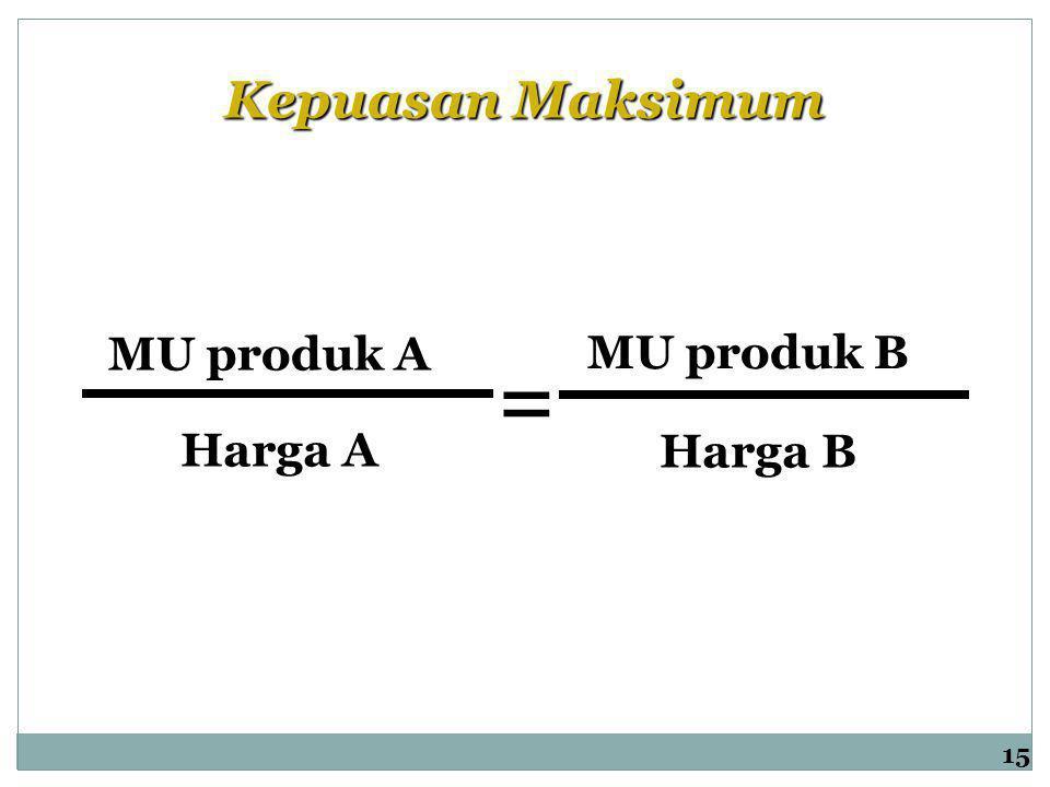 = Kepuasan Maksimum MU produk A MU produk B Harga A Harga B 15
