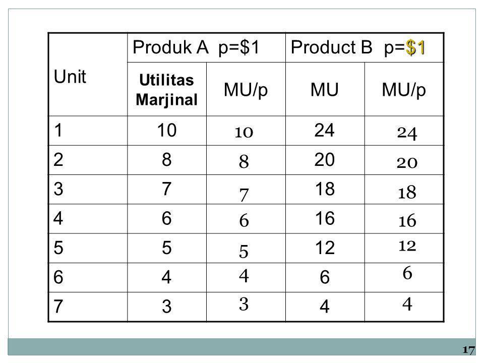 Produk A p=$1 Product B p=$1 Unit MU/p MU 1 10 24 2 8 20 3 7 18 4 6 16