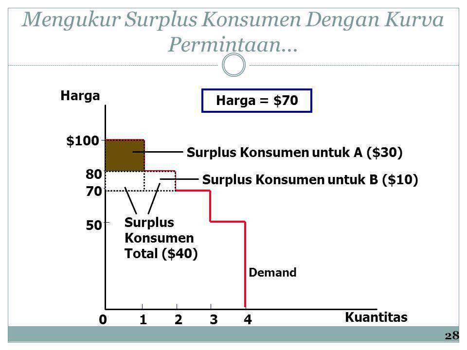 Mengukur Surplus Konsumen Dengan Kurva Permintaan...