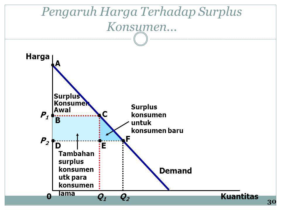 Pengaruh Harga Terhadap Surplus Konsumen...