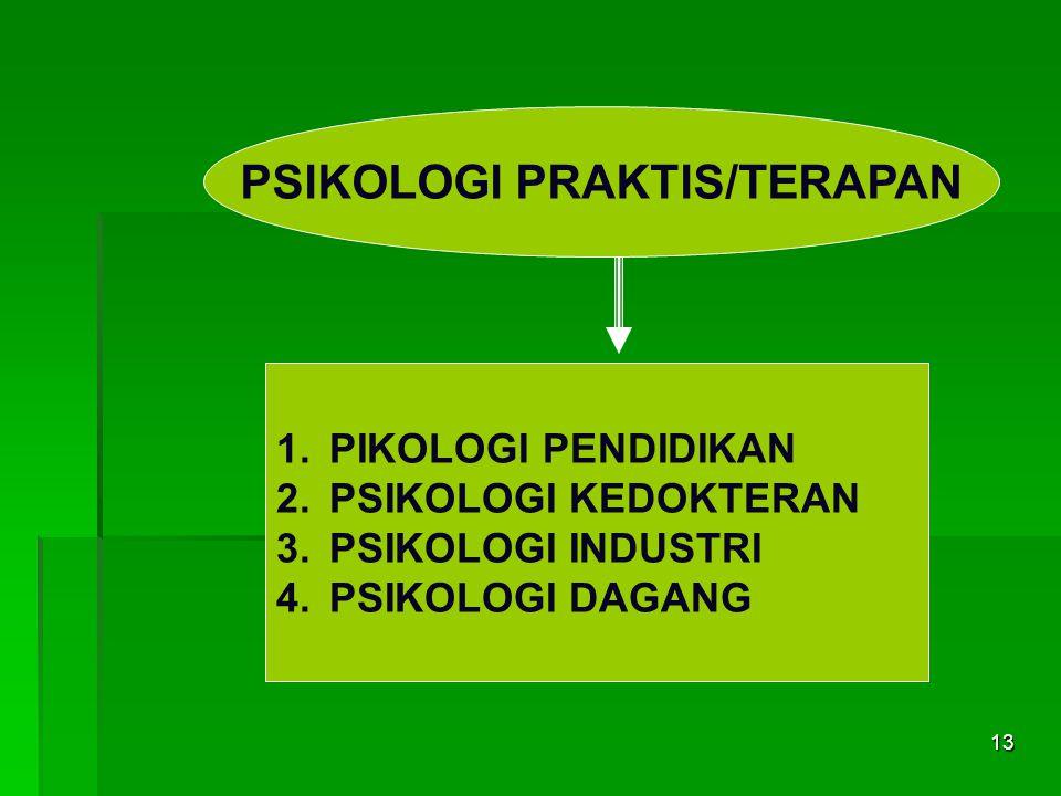 PSIKOLOGI PRAKTIS/TERAPAN