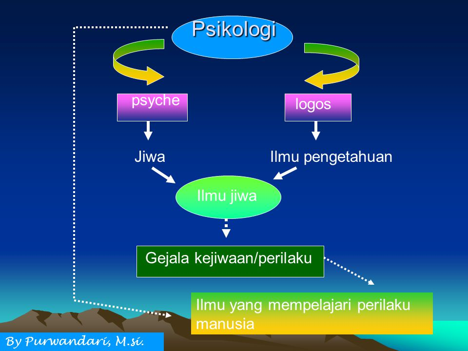 Psikologi psyche logos Jiwa Ilmu pengetahuan Ilmu jiwa