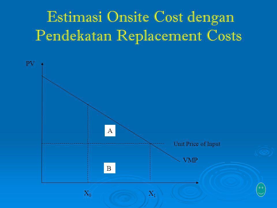 Estimasi Onsite Cost dengan Pendekatan Replacement Costs