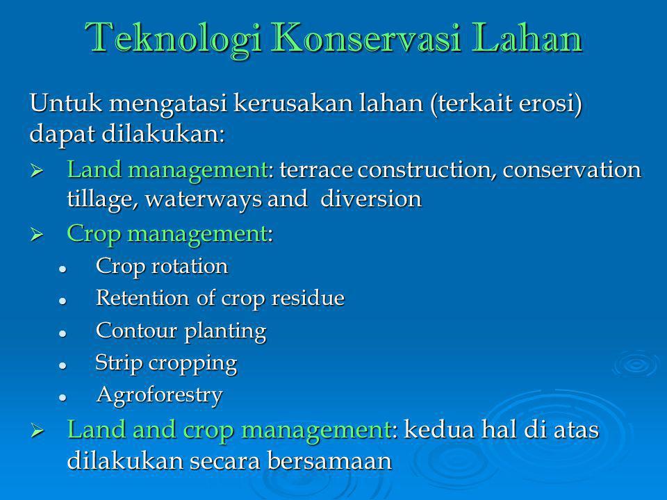 Teknologi Konservasi Lahan