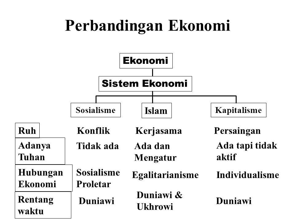 Perbandingan Ekonomi Ekonomi Sistem Ekonomi Islam Ruh Konflik
