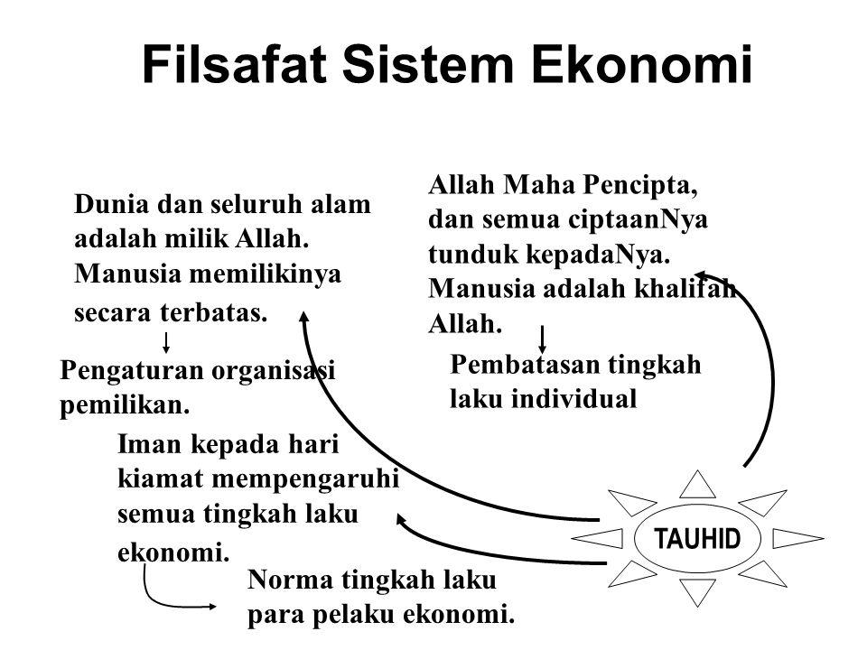 Filsafat Sistem Ekonomi