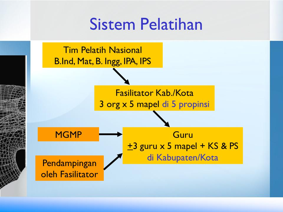 Sistem Pelatihan Tim Pelatih Nasional B.Ind, Mat, B. Ingg, IPA, IPS