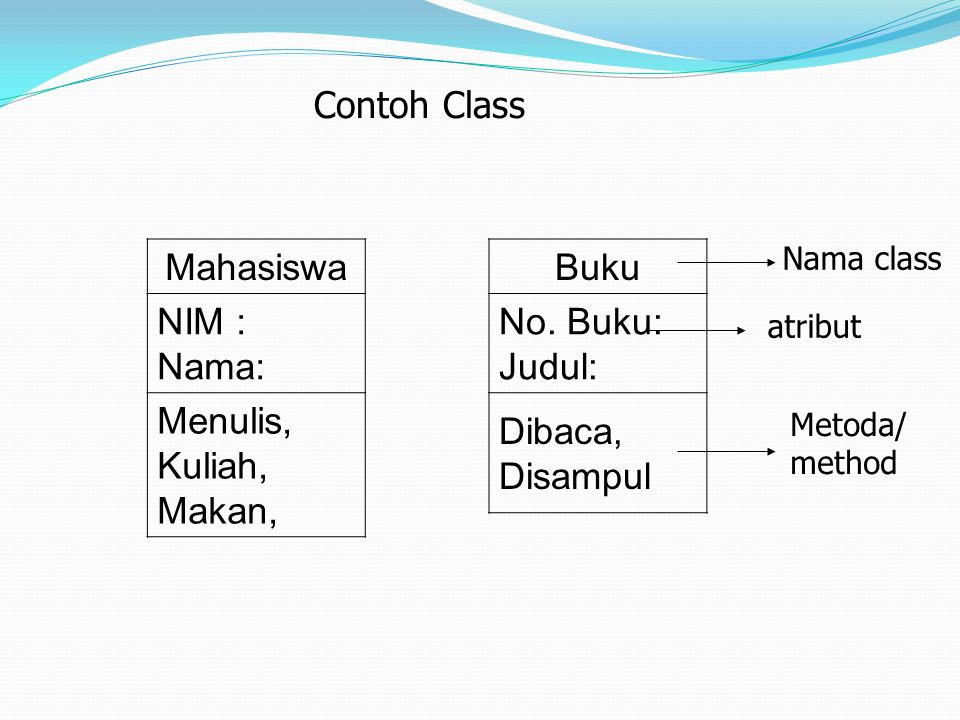 Contoh Class Mahasiswa NIM : Nama: Menulis, Kuliah, Makan, Buku