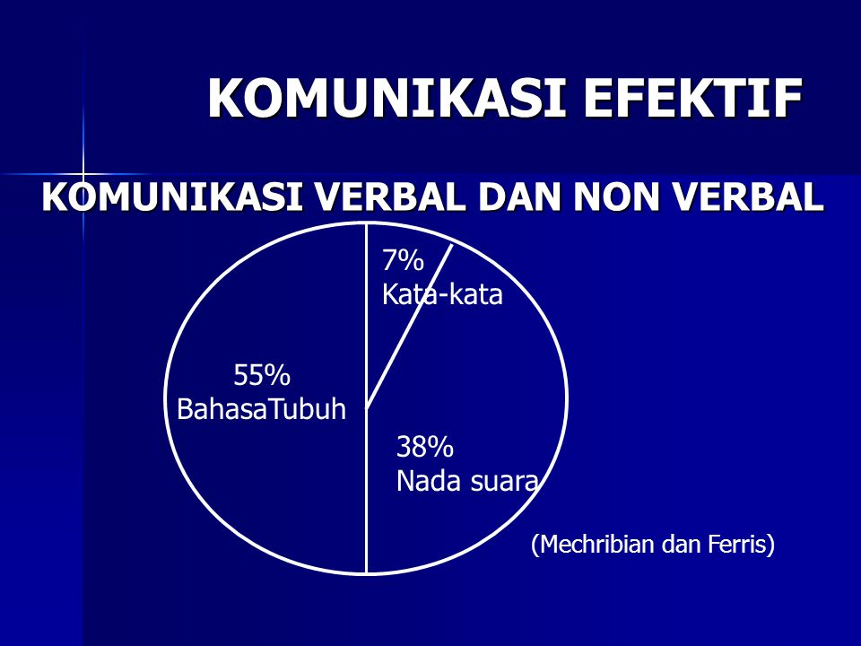 KOMUNIKASI EFEKTIF KOMUNIKASI VERBAL DAN NON VERBAL 7% Kata-kata 55%