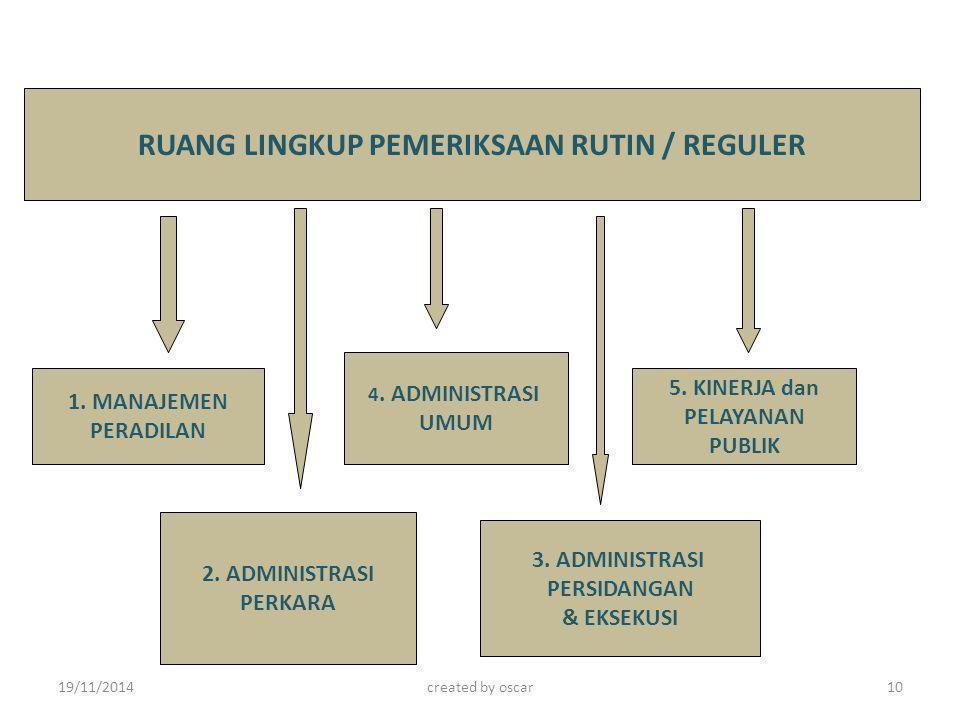 RUANG LINGKUP PEMERIKSAAN RUTIN / REGULER