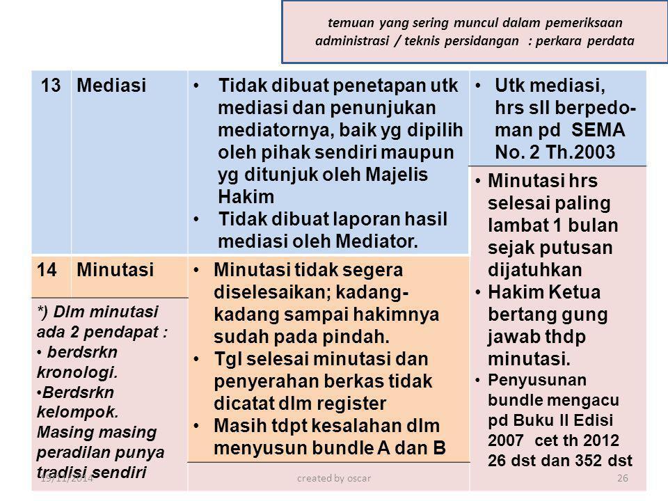 Tidak dibuat laporan hasil mediasi oleh Mediator.