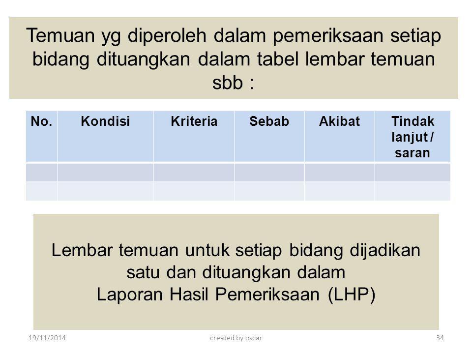 Temuan yg diperoleh dalam pemeriksaan setiap bidang dituangkan dalam tabel lembar temuan sbb :