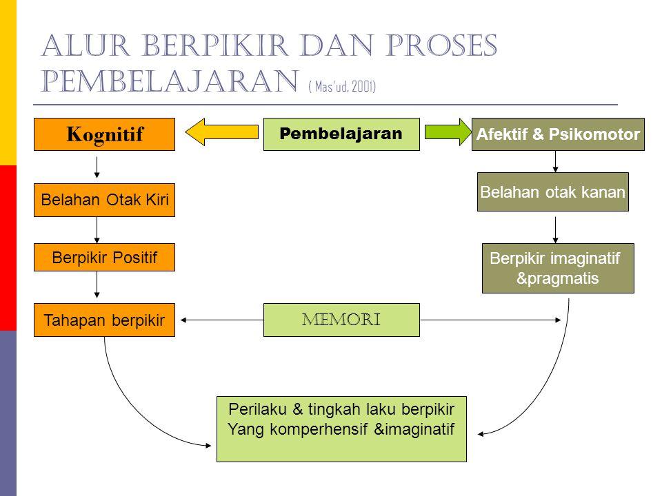 Alur Berpikir dan Proses Pembelajaran ( Mas'ud, 2001)