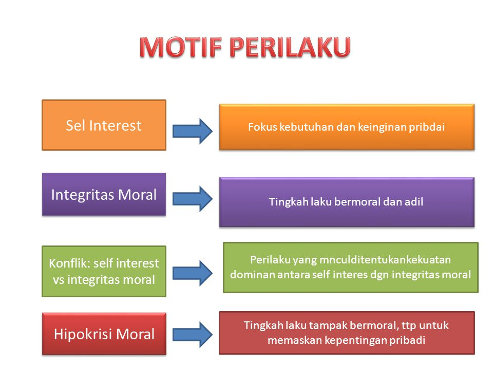 MOTIF PERILAKU Sel Interest Integritas Moral Hipokrisi Moral