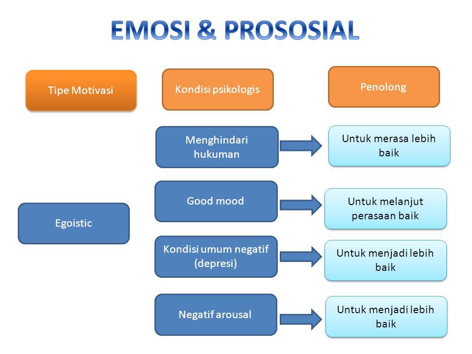 EMOSI & PROSOSIAL Penolong Tipe Motivasi Kondisi psikologis