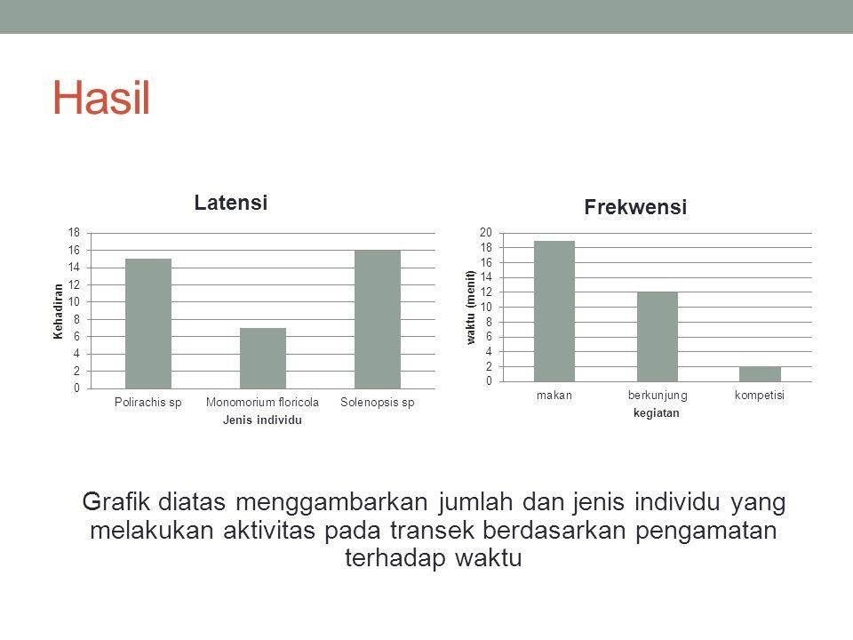 Hasil Grafik diatas menggambarkan jumlah dan jenis individu yang melakukan aktivitas pada transek berdasarkan pengamatan terhadap waktu.