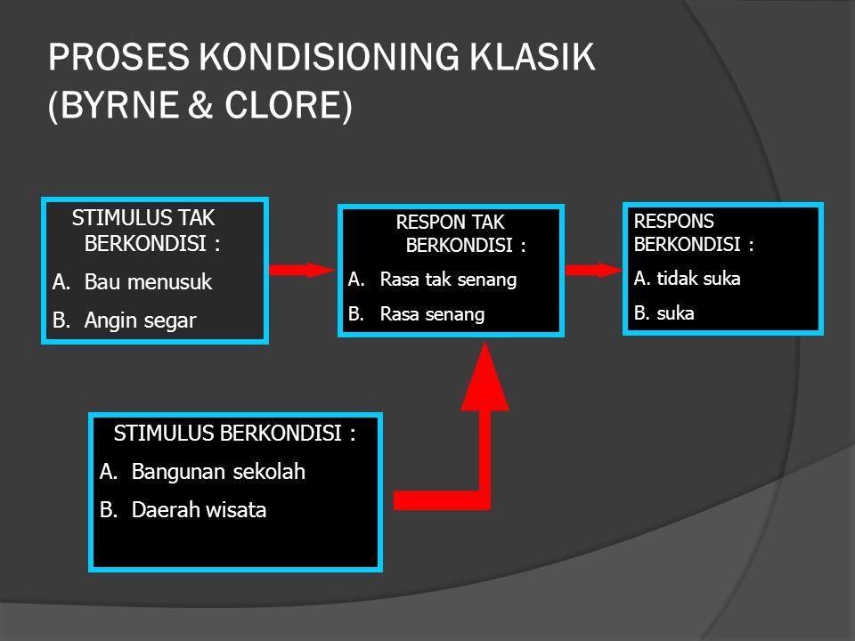 PROSES KONDISIONING KLASIK (BYRNE & CLORE)