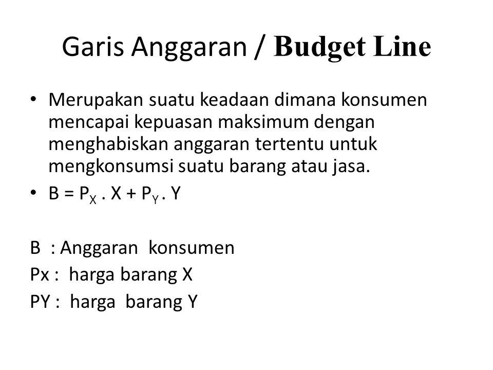 Garis Anggaran / Budget Line