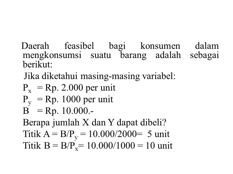 Daerah feasibel bagi konsumen dalam mengkonsumsi suatu barang adalah sebagai berikut: Jika diketahui masing-masing variabel: Px = Rp.