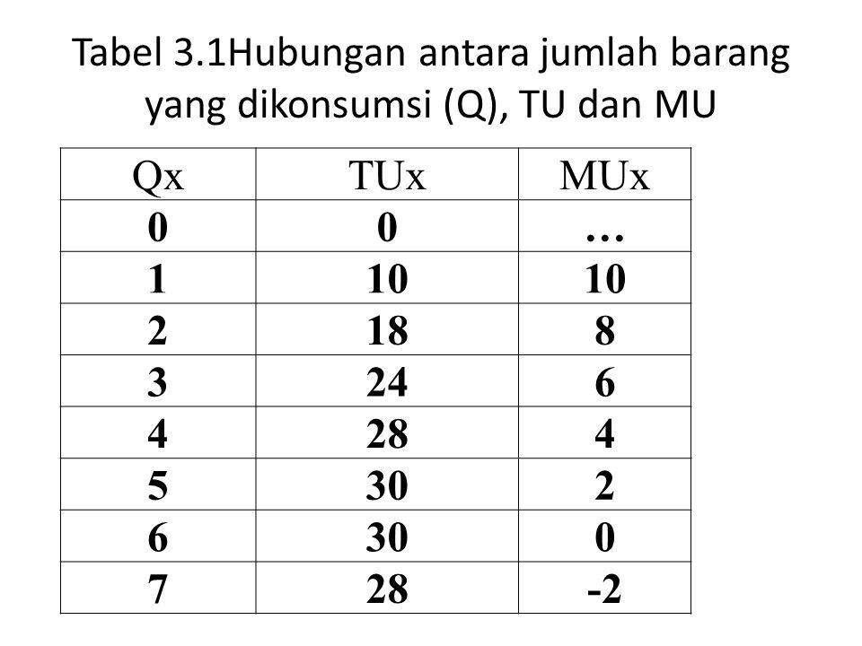 Tabel 3.1Hubungan antara jumlah barang yang dikonsumsi (Q), TU dan MU
