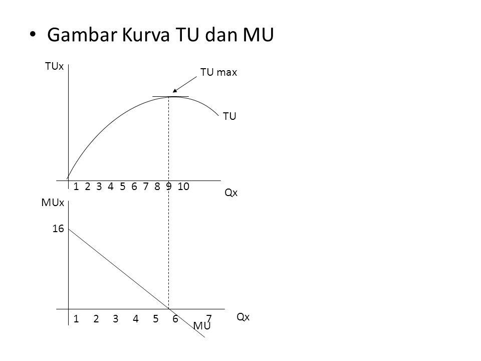 Gambar Kurva TU dan MU TUx TU max TU 1 2 3 4 5 6 7 8 9 10 Qx MUx 16 Qx