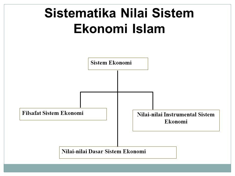 Sistematika Nilai Sistem Ekonomi Islam