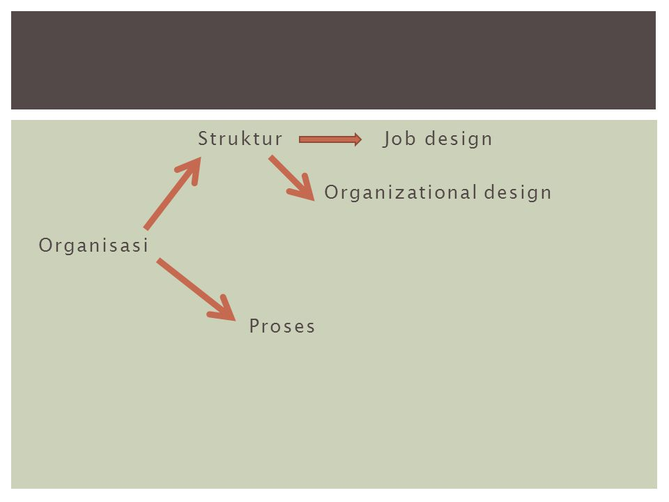 Struktur Job design Organizational design Organisasi Proses