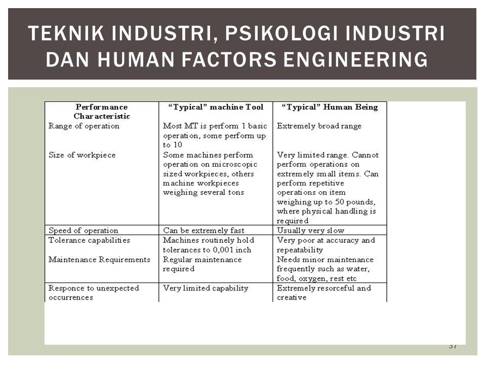 Teknik Industri, Psikologi Industri dan Human Factors Engineering