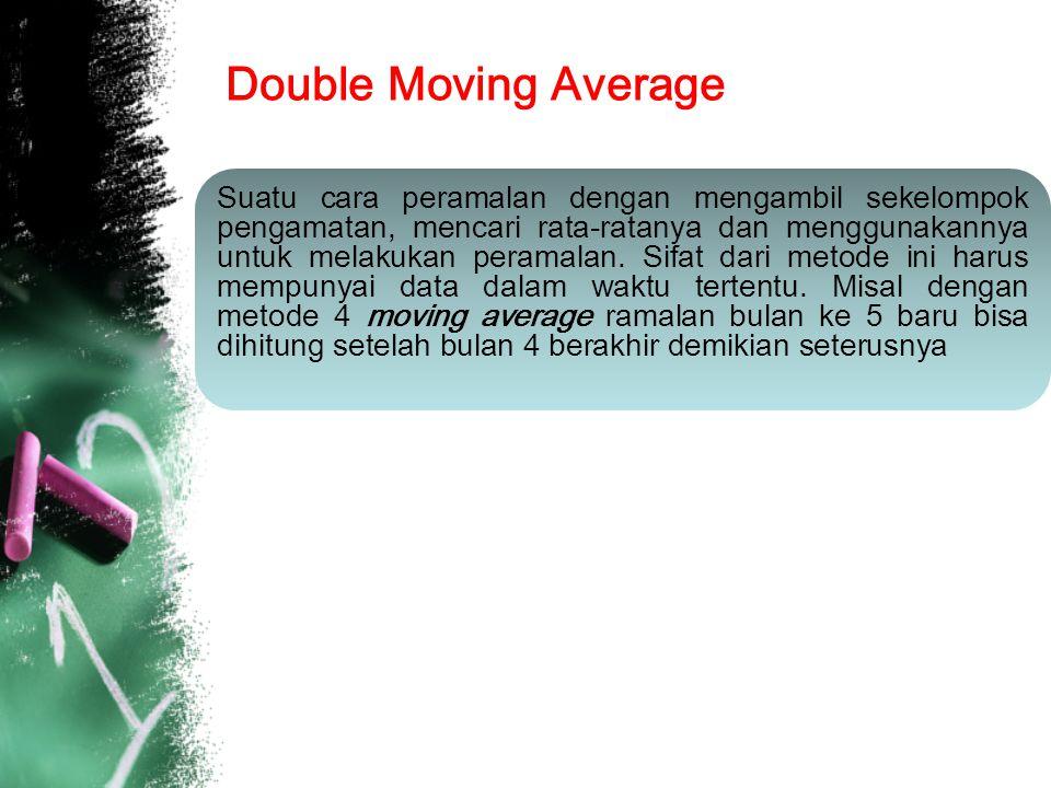 Double Moving Average