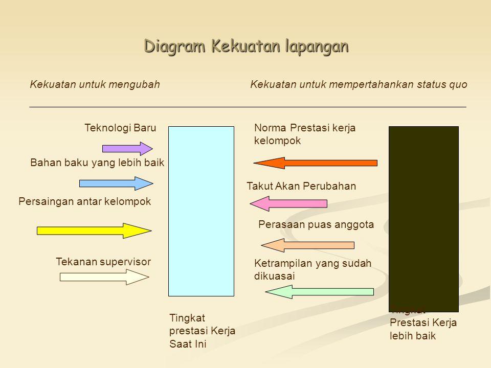 Diagram Kekuatan lapangan