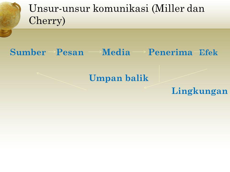 Unsur-unsur komunikasi (Miller dan Cherry)